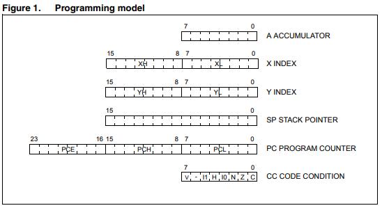 PM0044 STM8 CPU单片机的详细介绍和编程手册免费下载