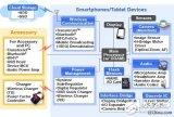 诠鼎推出Toshiba关于智能手机和手持式应用装置的完整解决方案