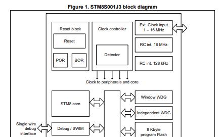 STM8S001J3单片机详细英文原版数据手册免费下载