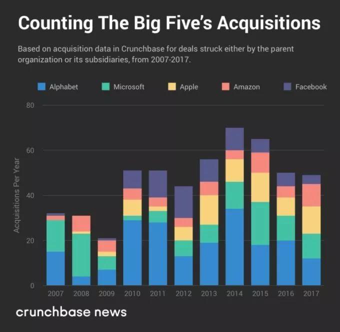 美国五大科技巨头近11年收购:撑死胆大的,饿死胆小的