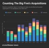 五大科技巨头并购投资布局之浅析