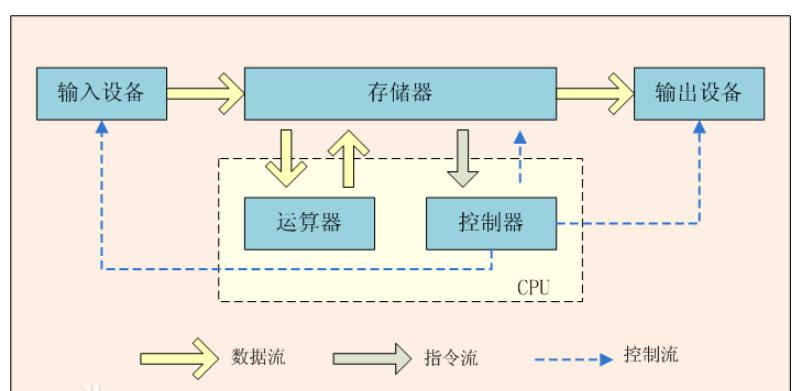 計算機組成、CPU、內存一文詳解