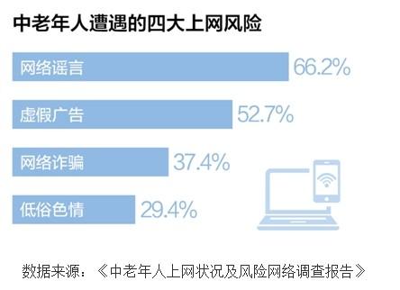 中老年人上网不得不防的四大风险