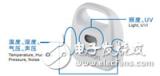 盘点深圳国际物联网传感器高峰论坛参展的产品及方案