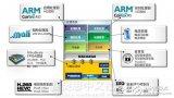 FPGA为什么会成为嵌入式系统设计的主流选择
