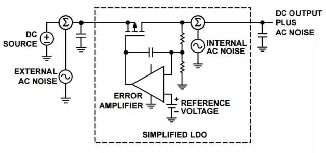LDO与电路中的五大噪声