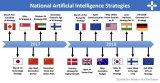对颁布了AI战略的一些国家进行了总结