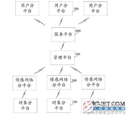 【新专利介绍】基于复合物联网的燃气表故障提示方法及物联网系统