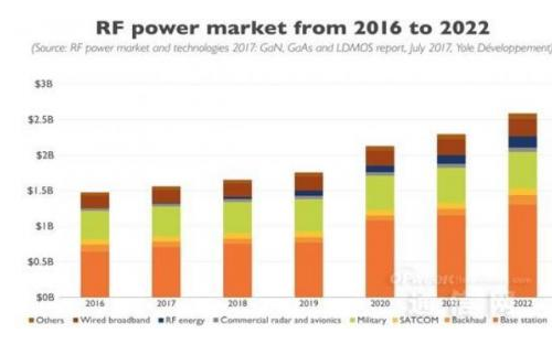 RF功率半导体缩水两年后增长迅速,5年后增长率达75%