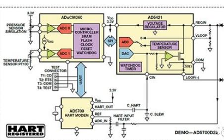 業界功耗最低的HART調制解調器IC應用
