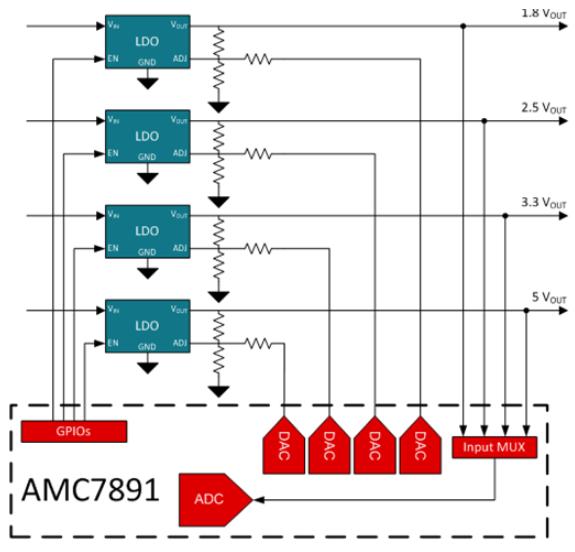 解析如何给稳压器构建监控和控制提供解决方案