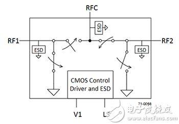 Peregrine Semiconductor 的 PE42422MLAA-Z 纯电子射频 SPDT 开关示意图