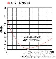 Taiyo Yuden 的 AF216M245001-T 芯片天线示意图