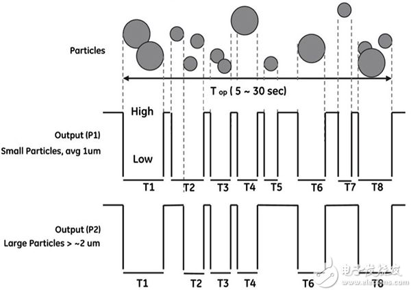 Amphenol SM-PWM-01C 灰尘传感器的 P1 和 P2 PWM 输出示意图