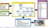 Ajoy Bose:可重用IP(智能产权)才是新...