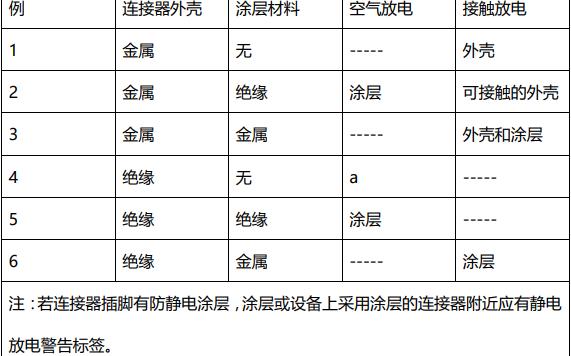 ESD静电释放模拟测试在参照标准的基础上的介绍中文资料概述