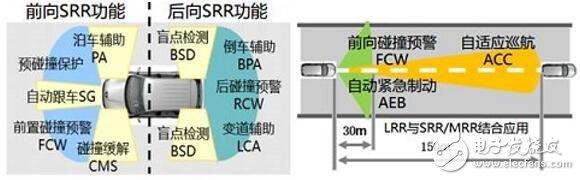 毫米波雷达是汽车ADAS不可或缺的核心传感器,能够全天候全天时工作