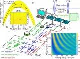 芬兰科研人员推出极度精准的传感技术:采用量子位与...