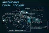智能座舱电子产品的渗透率与市场规模预测