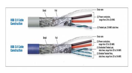 关于选择USB Type-C线缆和连接器的三个关...