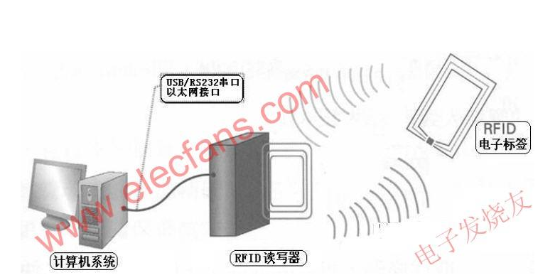 无线射频识别系统RFID技术应用广泛,零售业在应用上首先达到临界点