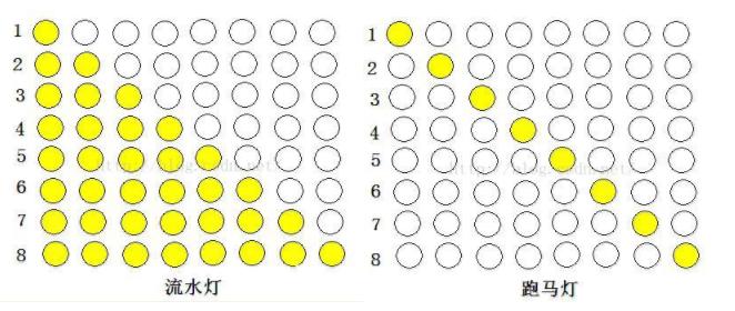跑马灯和流水灯的区别是什么?单片机如何控制LED灯?
