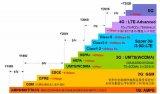 5G时代,通讯PCB板潜力非凡