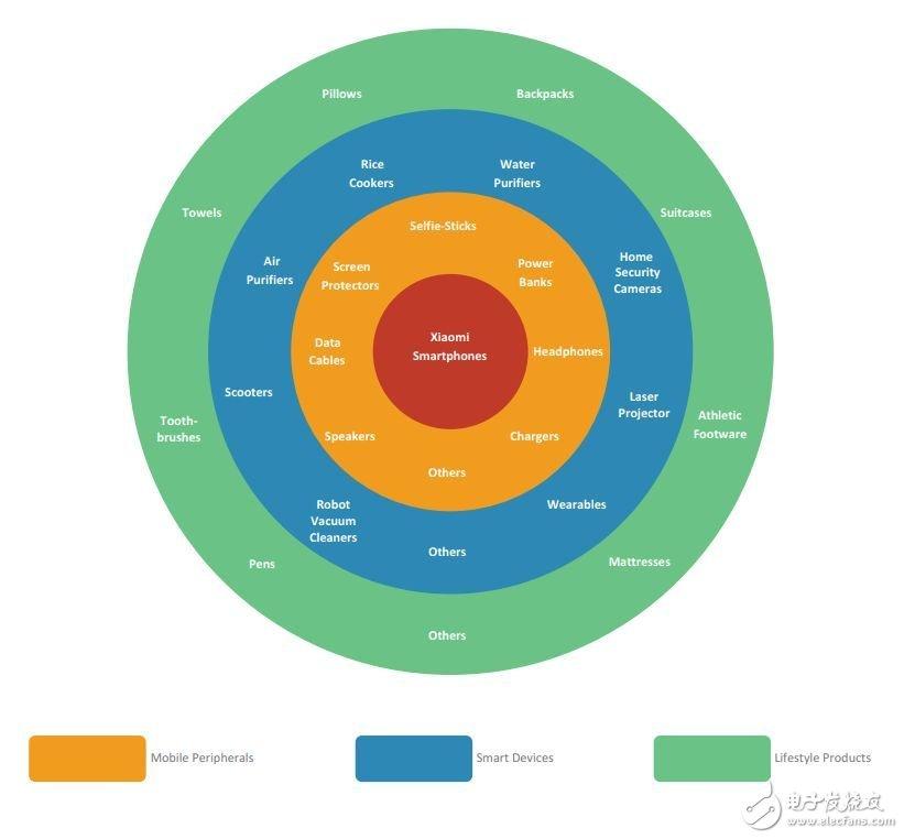 重点企业在IoT领域的动向能带给我们什么启示?