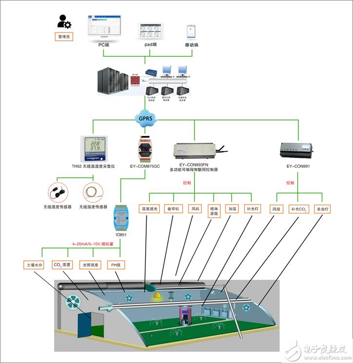 智能温室监测系统解决方案