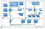 PROFINET网络支持星型、树型、总线型、环形和混合型网络拓扑结构