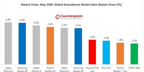 全球智能手机单品销量TOP10:小米、华为均上榜