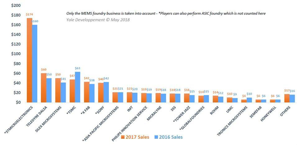 全球MEMS代工厂将重新排名!Silex超越台积电索尼荣登第三