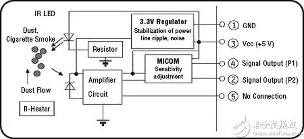 Amphenol SM-PWM-01C 灰尘传感器示意图
