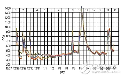 CO2 传感器漂移的图片