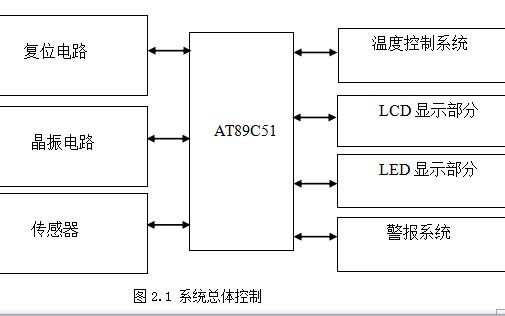 基于多种单片机的温控系统设计资料合集(程序,电路图等)