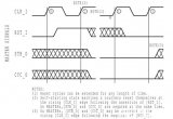 Wishbone总线周期之复位操作