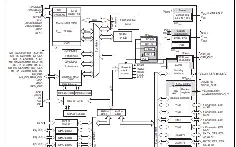 STM32F105xx和STM32F107xx的详细原版数据手册免费下载