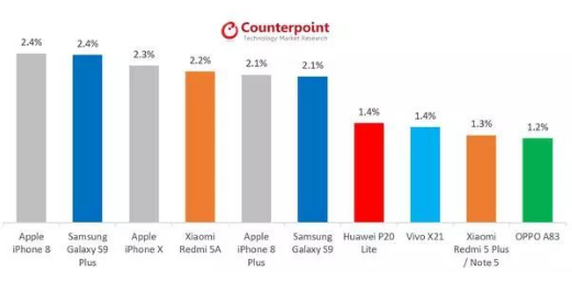 苹果坐稳智能手机市场龙头宝座,主要依靠的是旗舰机而非廉价机