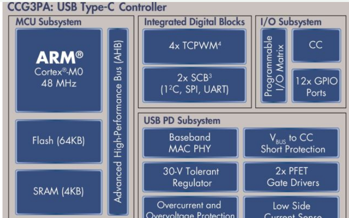 如何使用CCG3PA控制器设计Type-C充电器和移动电源?