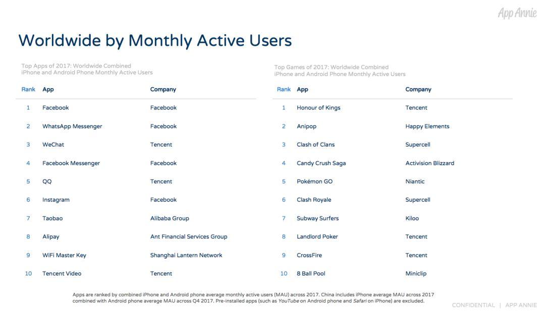 WiFi万能钥匙位列全球最活跃App榜单前十 表现抢眼