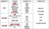 为了更加稳定的供给,村田将对旗下MLCC产品实施...