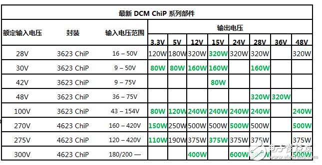 Vicor DC-DC 转换器模块新增25款新产品 低至-55°C仍可以工作