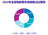 中国物联网支出规模2022年将达到3千亿美元