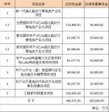 青岛国轩年产3亿Ah高比能动力锂电池产业化项目,...