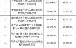 青岛国轩年产3亿Ah高比能动力锂电池产业化项目,总计投资了2.31亿元