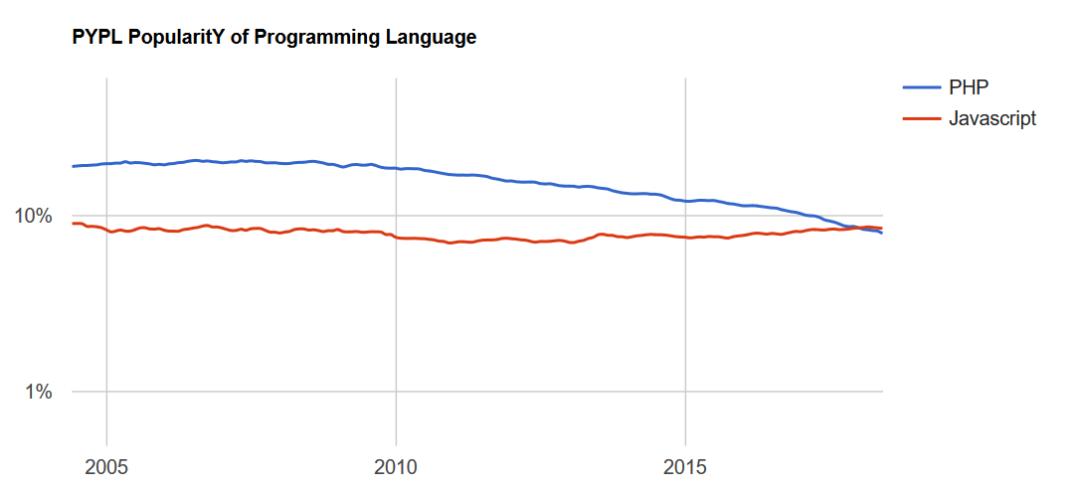 长江后浪推前浪 昔日最有前途的 Java 最终还是败给了晚辈 Python