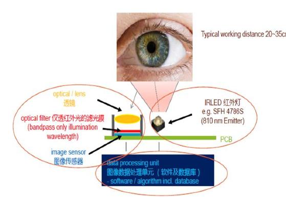 大联大品佳推出基于OSRAM的虹膜识别应用解决方案——SFH 4787S