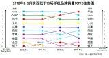 2018年5月陕西手机品牌销量TOP 10
