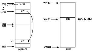 西门子PLC间接寻址详解