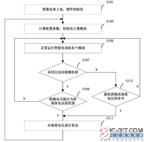 【新专利介绍】如何切换智能电表的基准电压